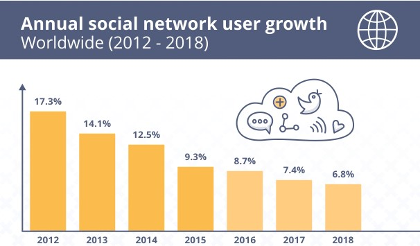 SEJ annual amicable network user expansion worldwide 2012-2018